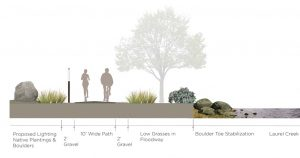 destination by design rendering for middle fork of the greenway